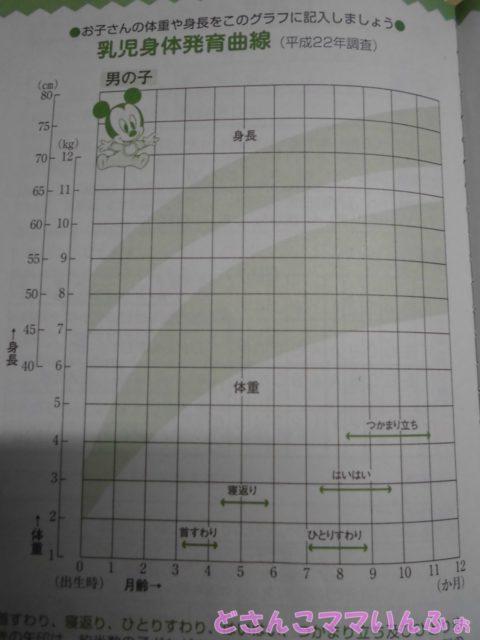 母子手帳の発育曲線